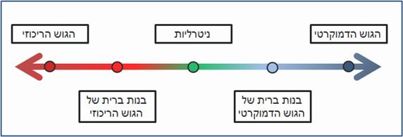 מבנה המערכת