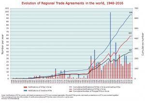 התפתחות הסכמי סחר עולמי לאורך השנים. גרפיקה: אתר ארגון הסחר